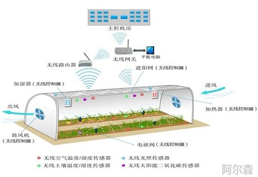 智慧农业CO2、温湿度传感器
