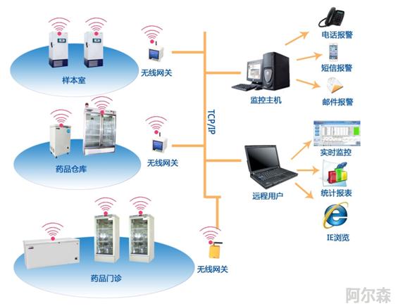 医药超低温冰箱/冷库/培养箱环境温湿度无线监控系统