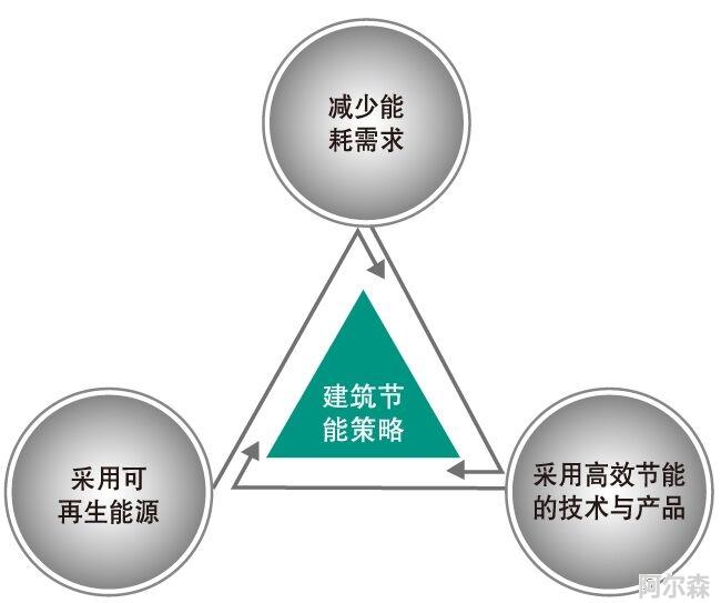 PM2.5温湿度一体传感器应用于建筑节能